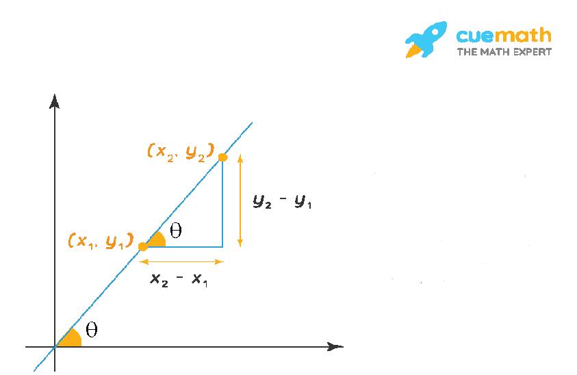Slope Formula Derivation