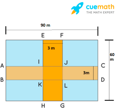 Through a rectangular field of length 90 m and breadth 60 m, two roads are constructed which are parallel to the sides and cut each other at right angles through the centre of the fields. If the width of each road is 3 m, find (i) the area covered by the roads. (ii) the cost of constructing the roads atthe rate of ₹ 110 per m2.