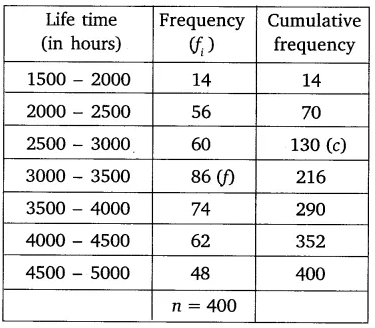 The following table gives the distribution of the life time of 400 neon lamps: