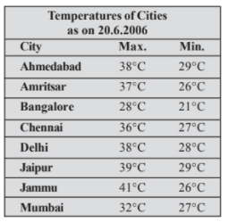 Take the data giving the minimum and the maximum temperature of various cities given in the beginning of this Chapter (Table 3.1). Plot a double bar graph using the data and answer the following: (i) Which city has the largest difference in the minimum and maximum temperature on the given date? (ii) Which is the hottest city and which is the coldest city? (iii) Name two cities where maximum temperature of one was less than the minimum temperature of the other. (iv) Name the city which has the least difference between its minimum and the maximum temperature