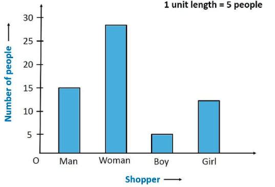 The shoppers who come to a departmental store are marked as: man (M), woman (W), boy (B) or girl (G). The following list gives the shoppers who came during the first hour in the morning: W W W G B W W M G G M M W W W W G B M W B G G M W W M M W W W M W B W G M W W W W G W M M W W M W G W M G W M M B G G W Make a frequency distribution table using tally marks. Draw a bar graph to illustrate it.