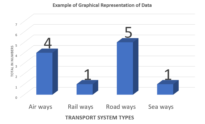 Graphical representation of Data handling