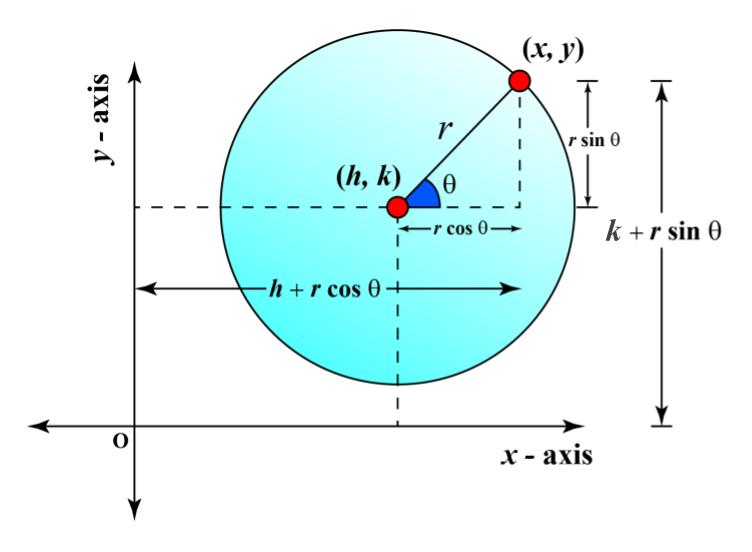 parametric form of equation of circle