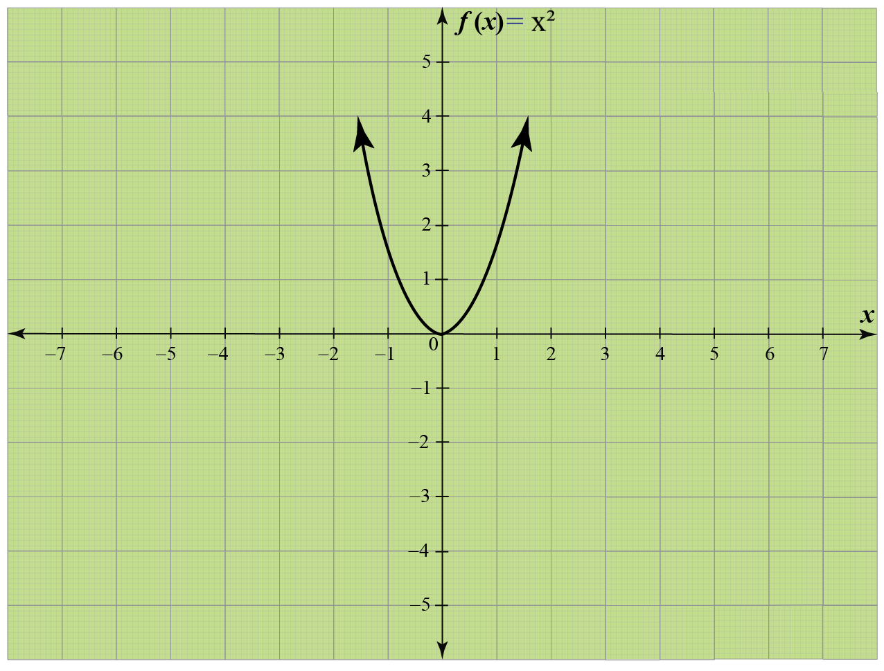 Domain range of quadratic function