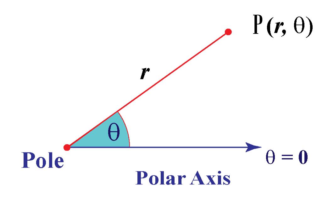 polar-axis