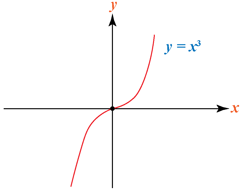 graph of odd function