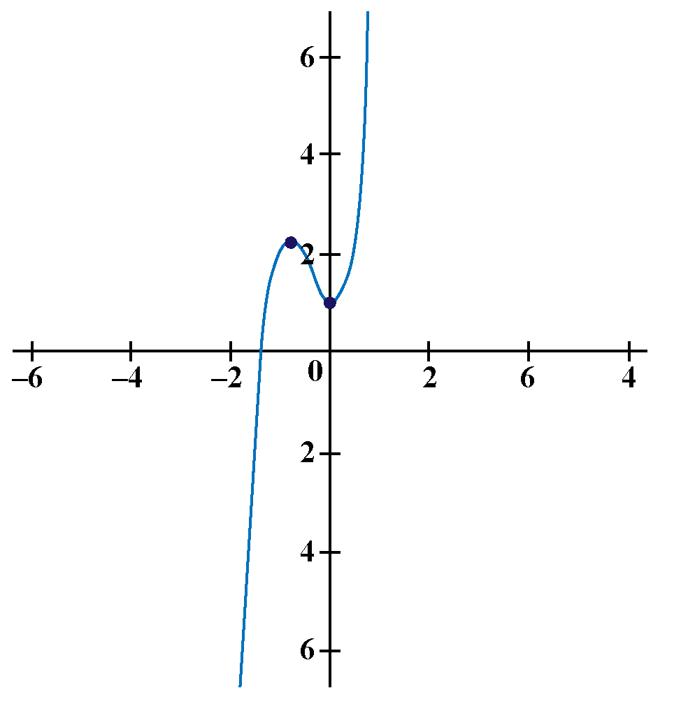 Graph of neither odd nor even function