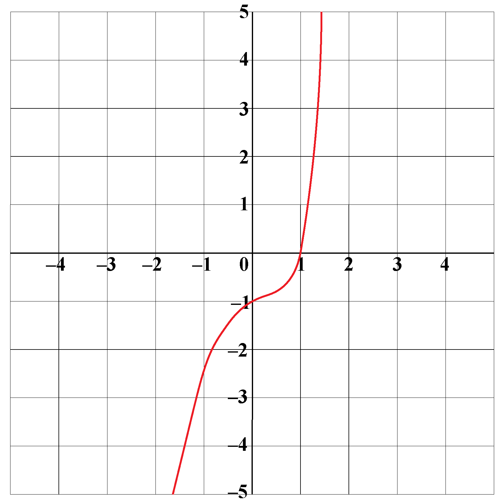 Graph of the given function