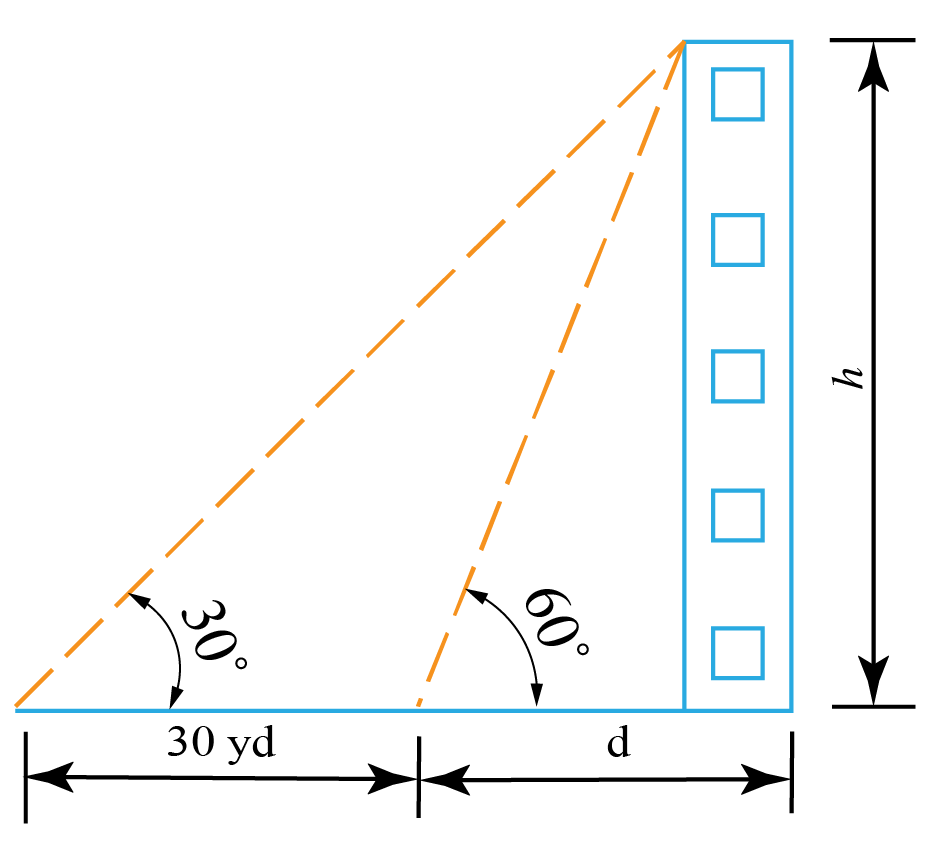 Example 1: Angles of elevations