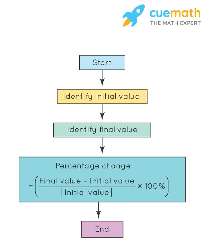 Formula for percentage change