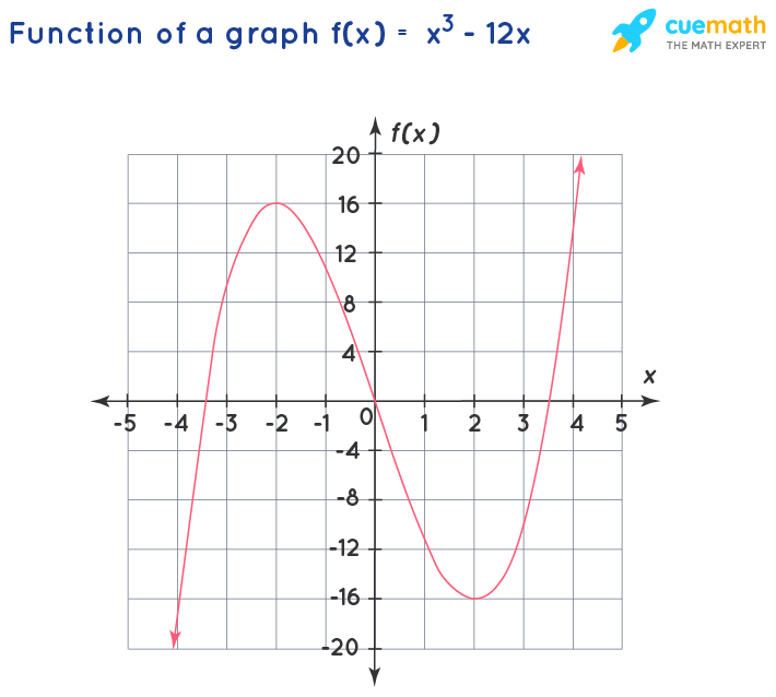 use the graph to show where the function is increasing