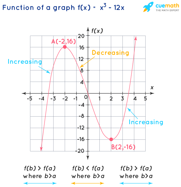 graph to explain where the function is increasing
