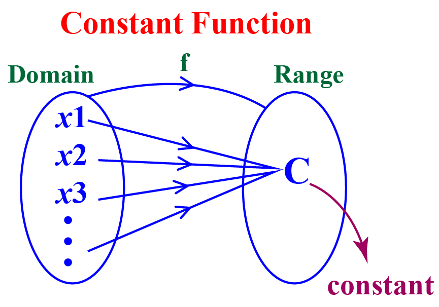 constant function definition