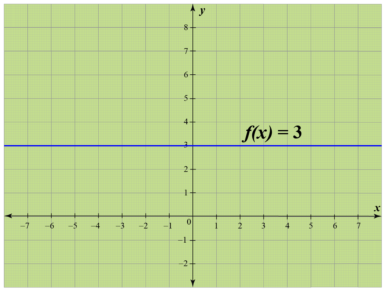 graph of a constant function f(x) = 3