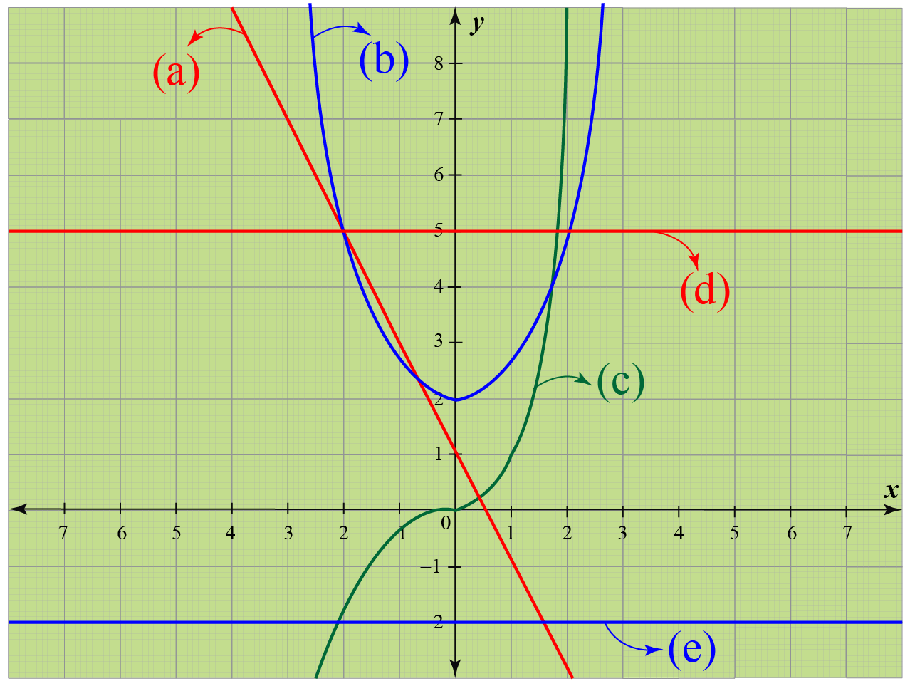 constant functions example problem