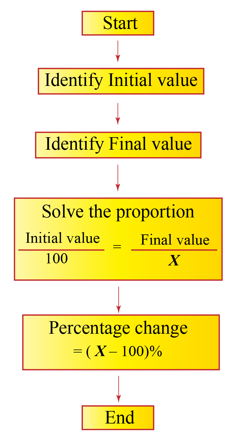 The process of finding percentage change is shown using a flowchart.