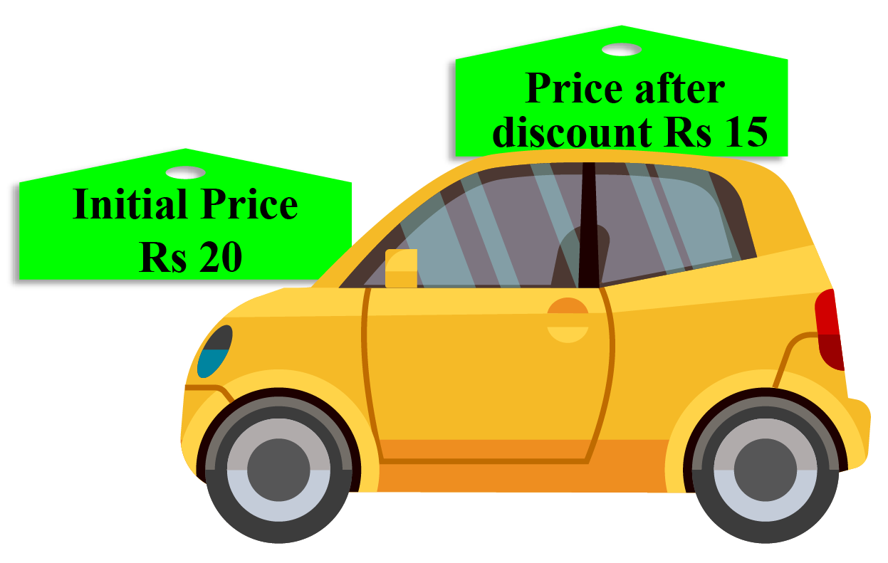 Percentage change word problem: A toy car costs Rs 20. After a discount, it costs Rs 15.