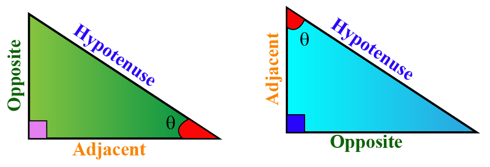 What do we mean by sin, cos, and tan? two right angled triangles with theta at different places and three sides labeled as opposite, adjacent and hypotenuse