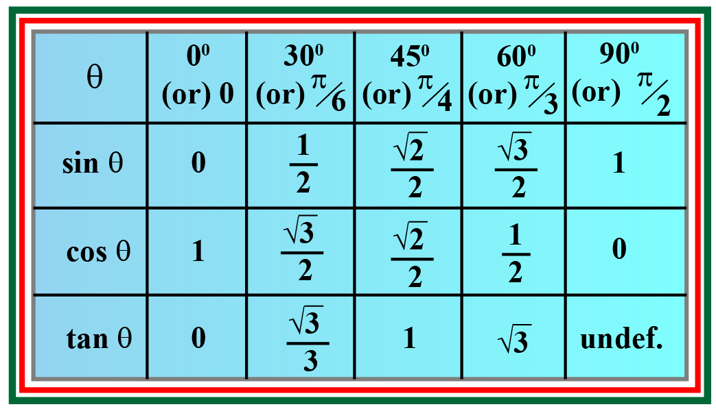 sin cos tan chart. Trig table. Trigonometric ratios table