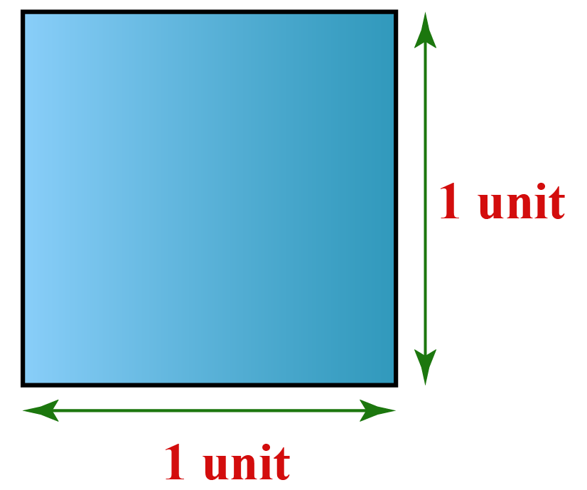 Introduction to area of a rectangle: a unit square is a square of 1 unit side length.