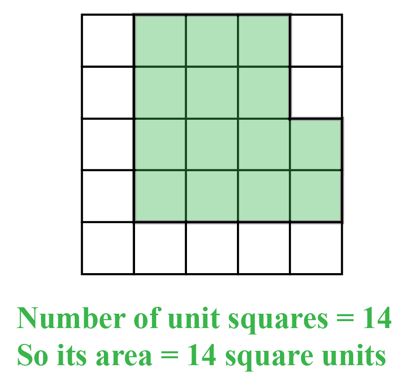 Introduction to area of a rectangle : areas of some shapes are found by counting the number of unit squares.