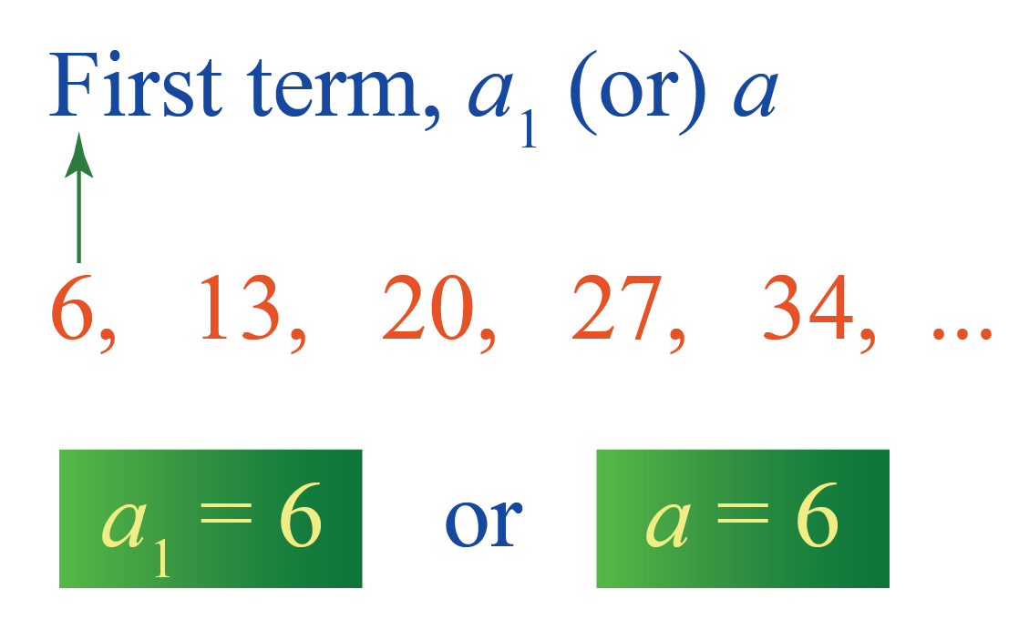 First term of Arithmetic progression is represented by a 1 or a