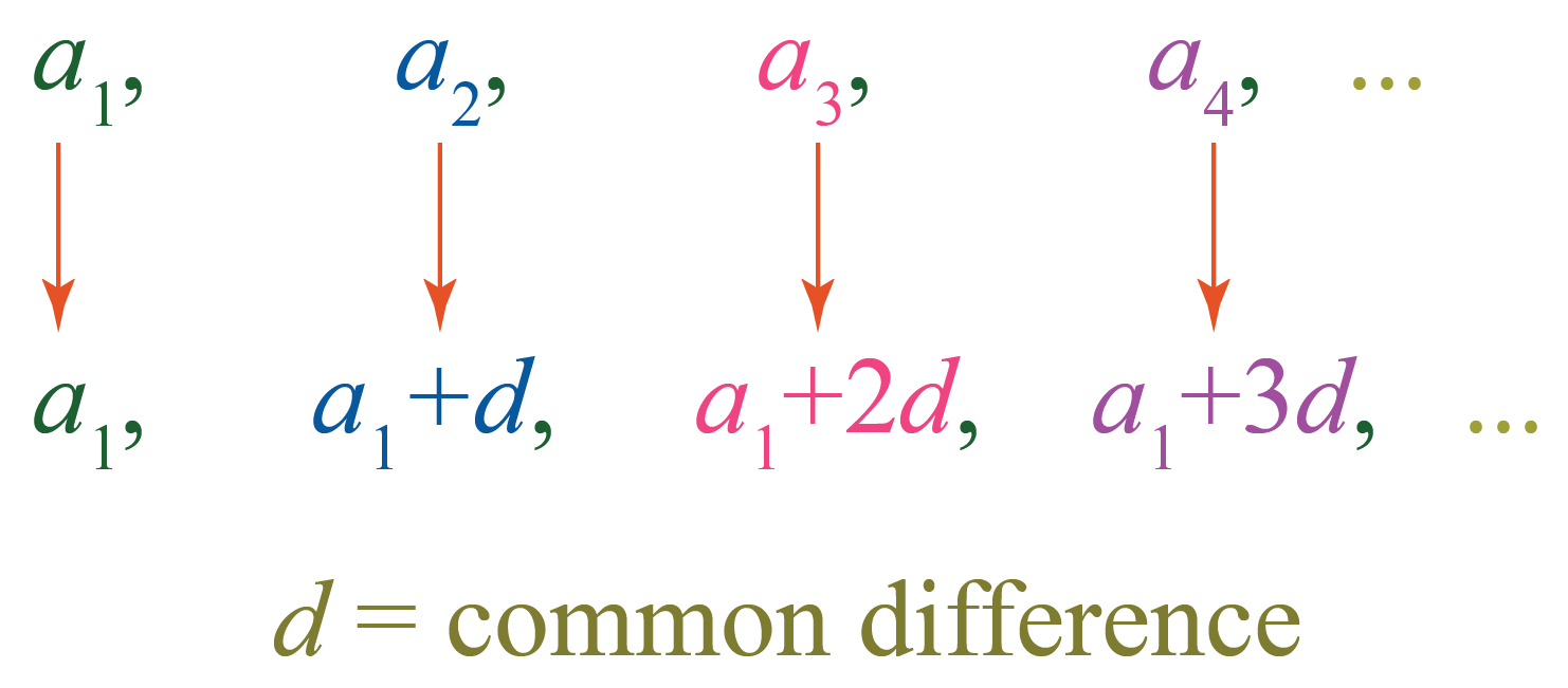 common difference of Arithmetic progression is represented by d