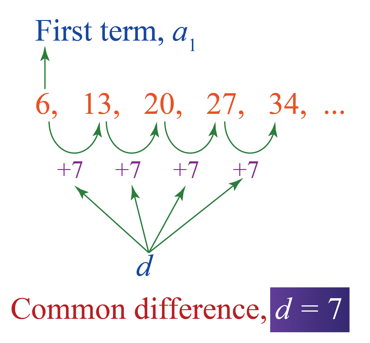common difference of Arithmetic progression example