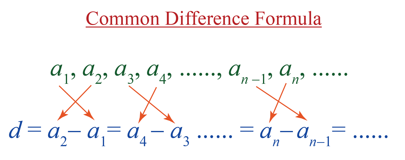 common difference of Arithmetic progression formula is d =a subscript n minus a subscript n minus 1