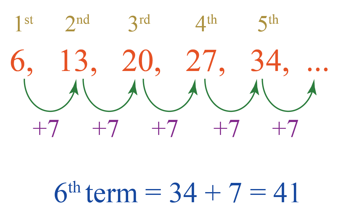 nth term of an arithmetic progression or AP
