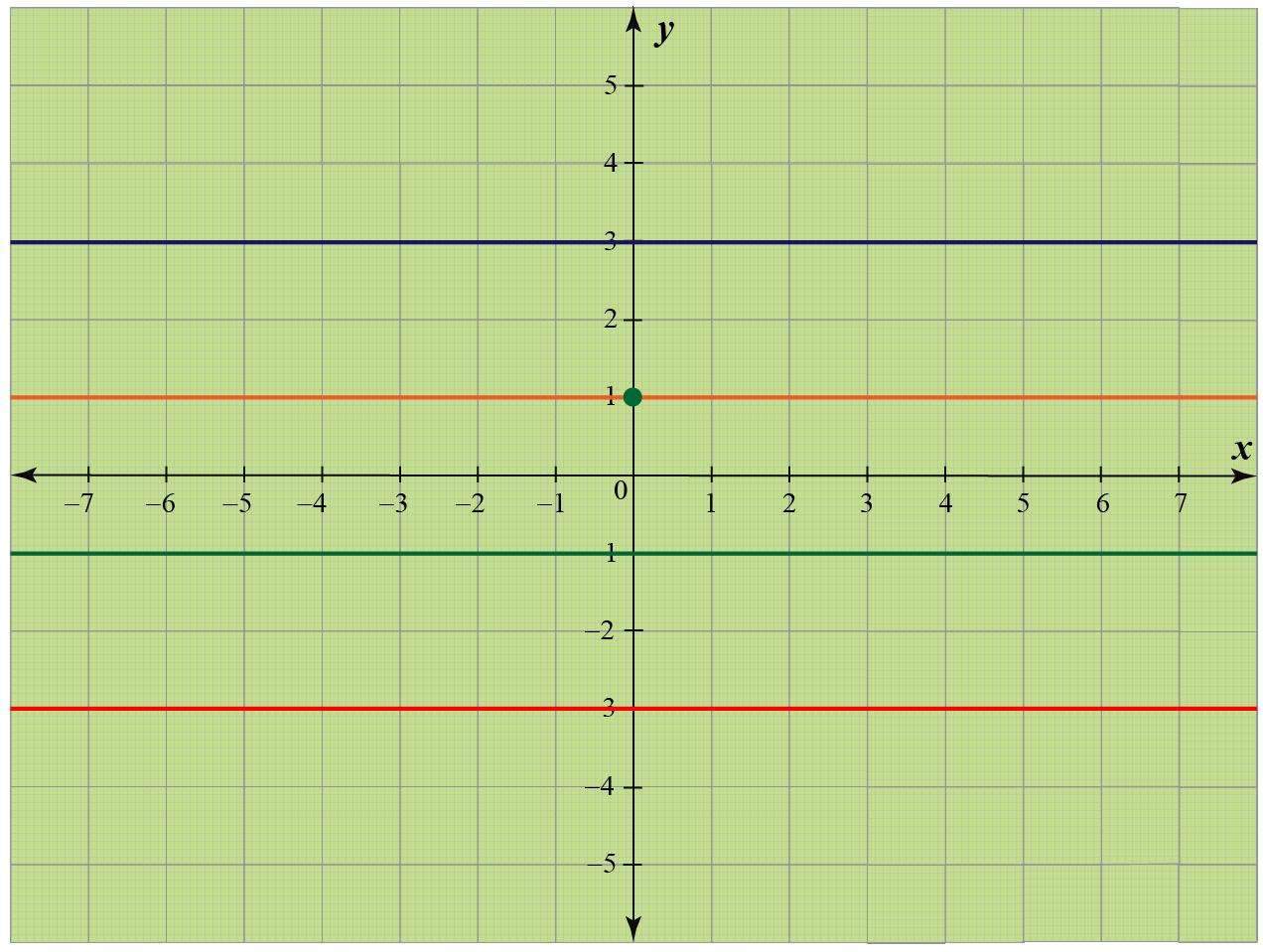 Horizontal lines in coordinate geometry