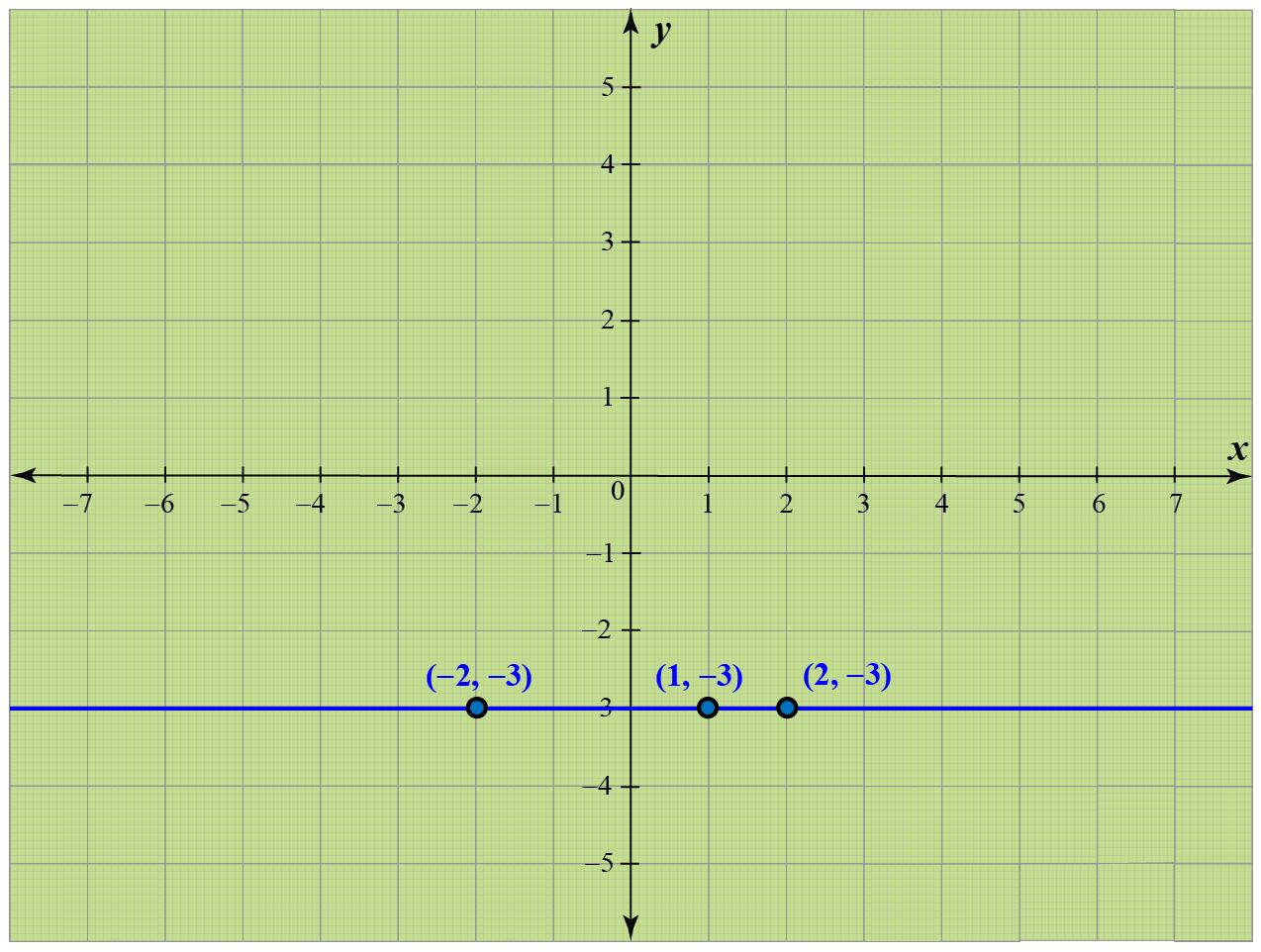 How to make a horizontal line on a coordinate plane?