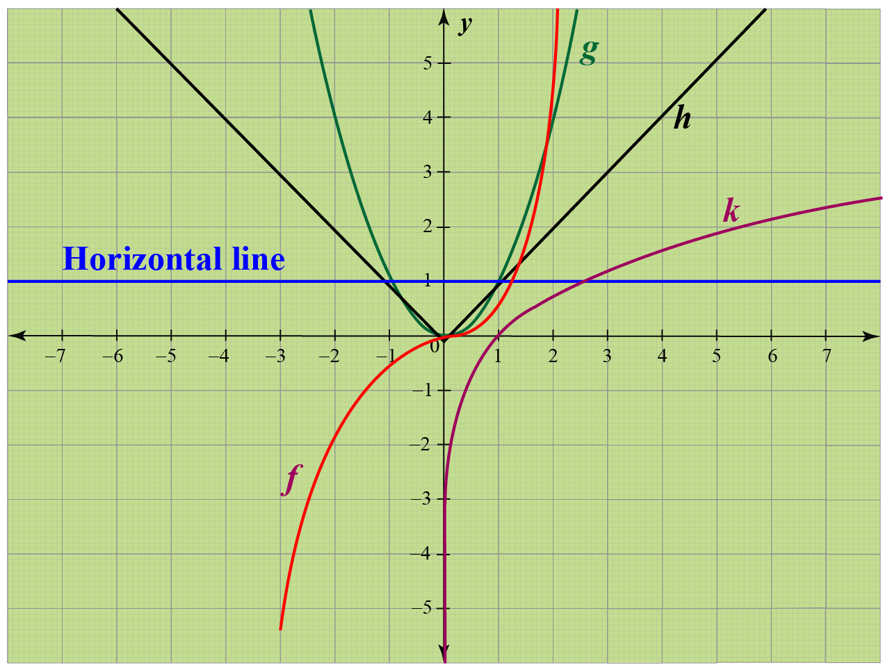 Horizontal line example: Which of the following functions has inverse?