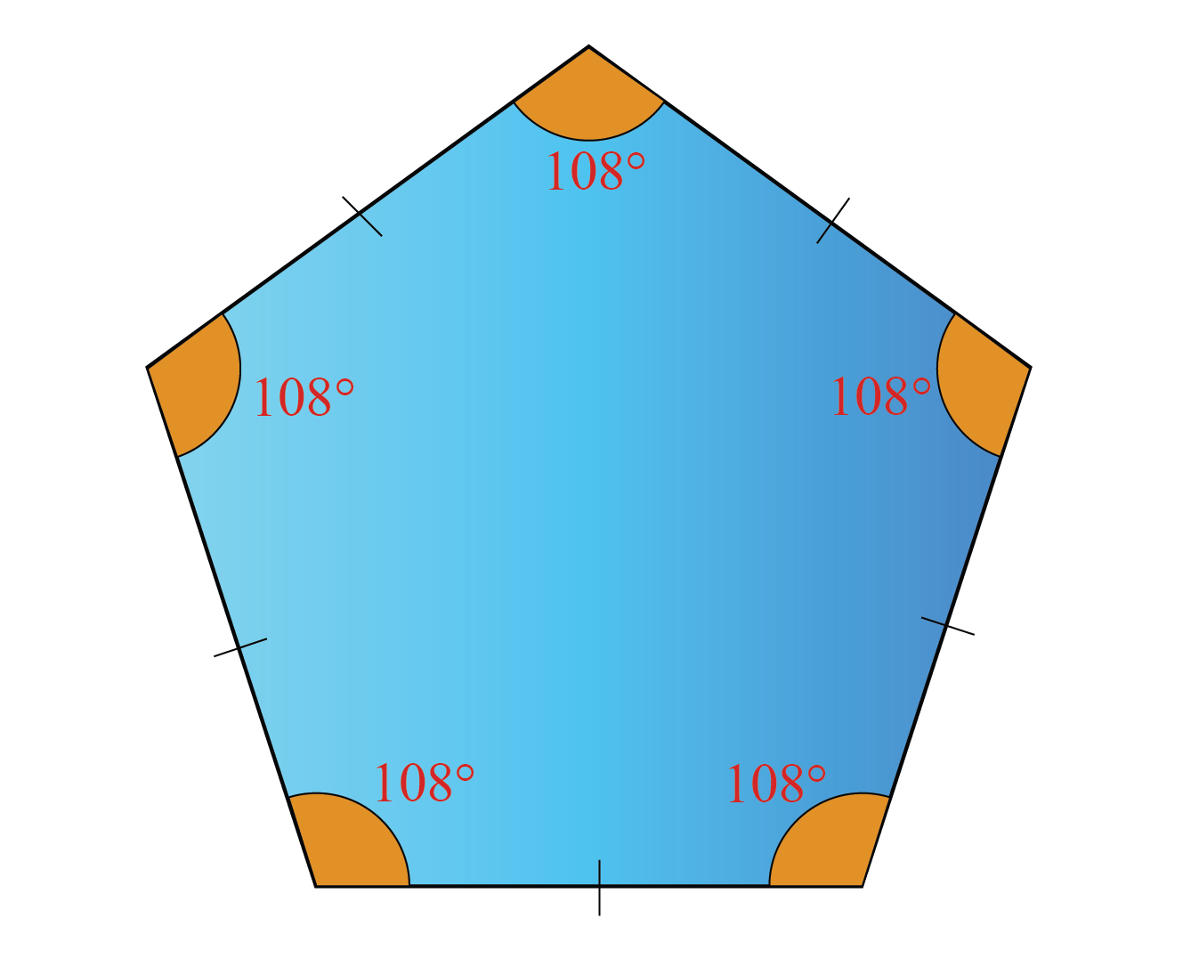 Finding interior angles of a regular polygon: The interior angle of a regular pentagon is 108 degrees.