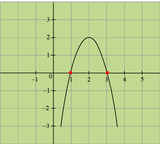 Image of a downward parabola: