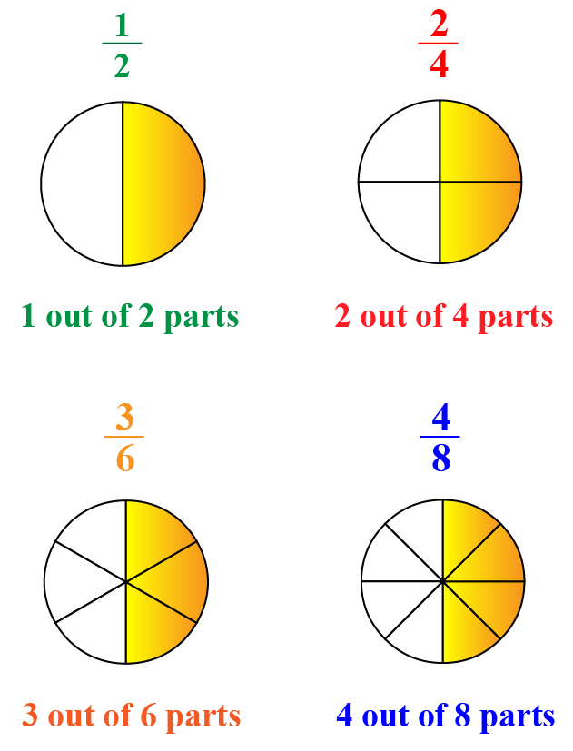What are equivalent fractions? Showing how 1 over 2, 2 over 4, 3 over 6 and 4 over 8 are equivalent fractions by using shaded circles.