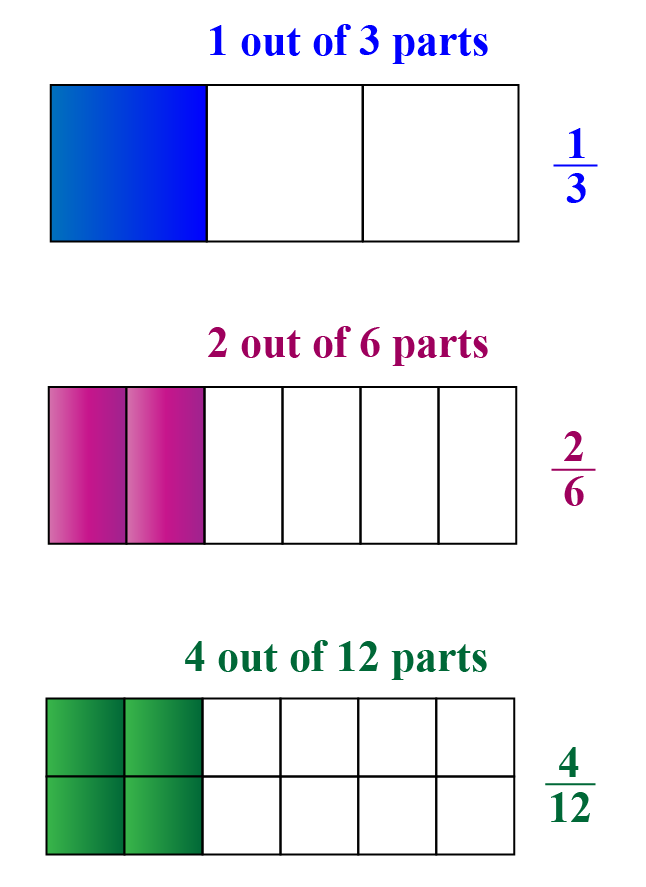 What are equivalent fractions? Showing how 1 over 3, 2 over 6, and 4 over 12 are equivalent fractions by using shaded rectangles.