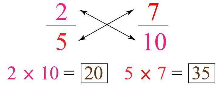 Equivalent fractions example using the cross-multiplication method