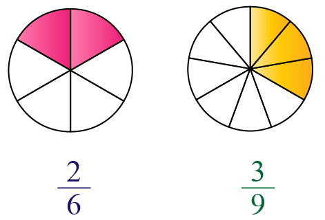 Identifying equivalent fractions: visual method