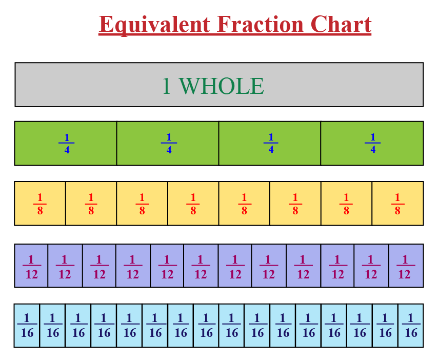 Equivalent fractions chart for the fraction 1 over 4