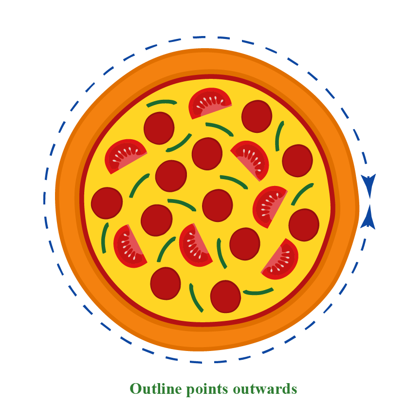 Convex shape points outwards: example of pizza