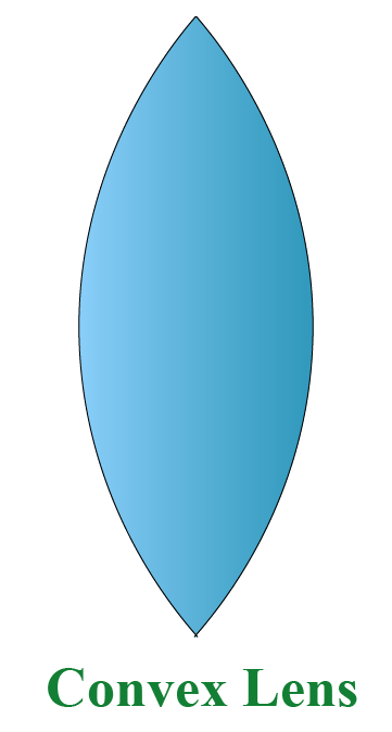 Convex lens : convex shapes