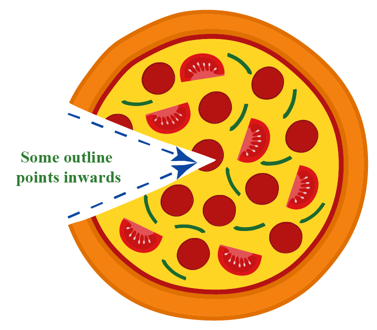 Concave shape points inwards: example of pizza