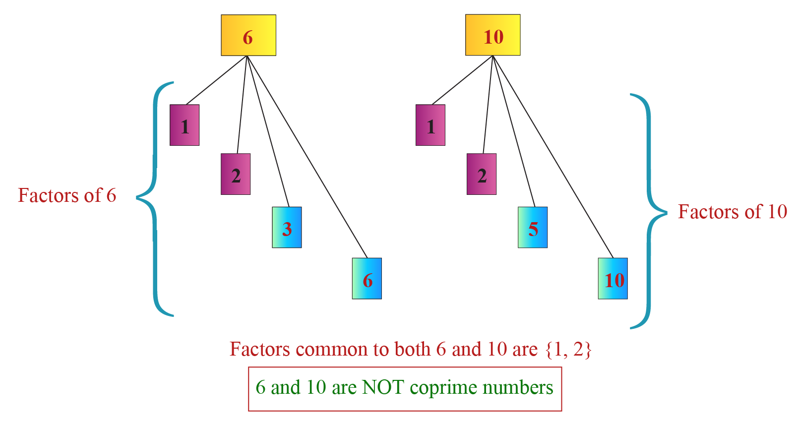 What are coprime numbers? Showing 6 and 10 is NOT a coprime pair.
