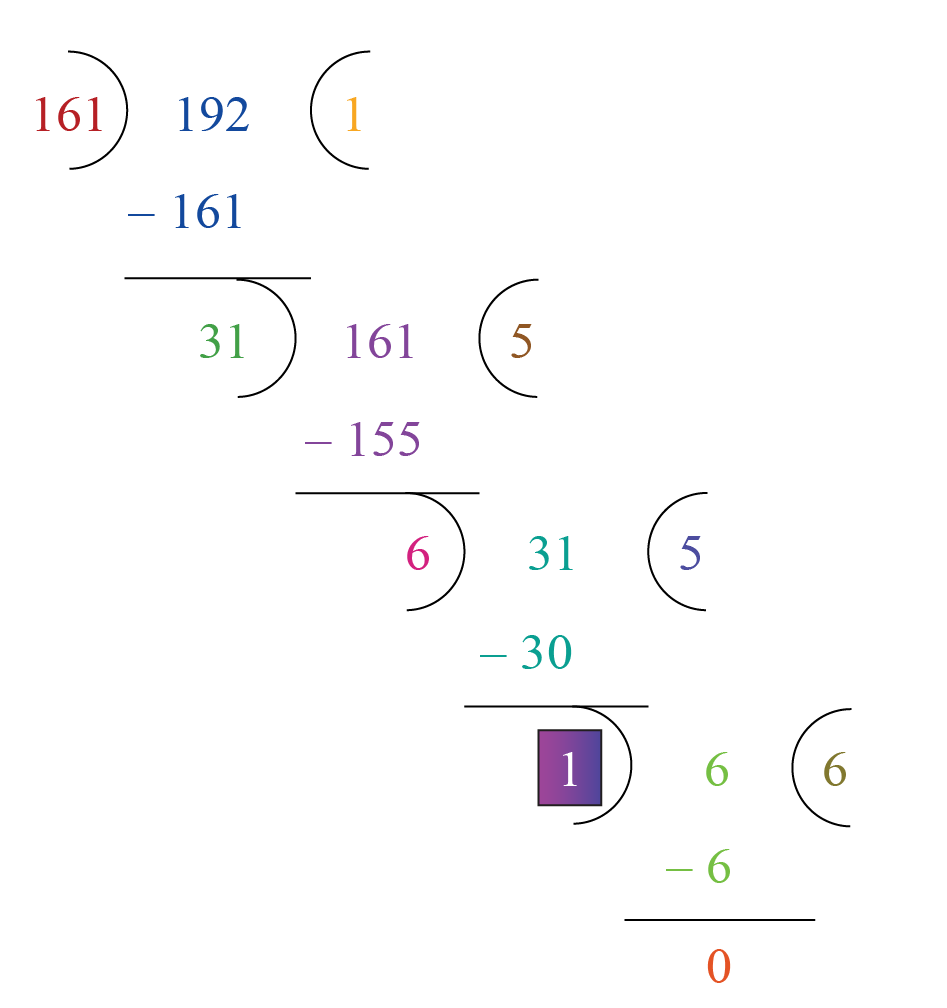 Example of coprime numbers; find HCF of 161 and 192