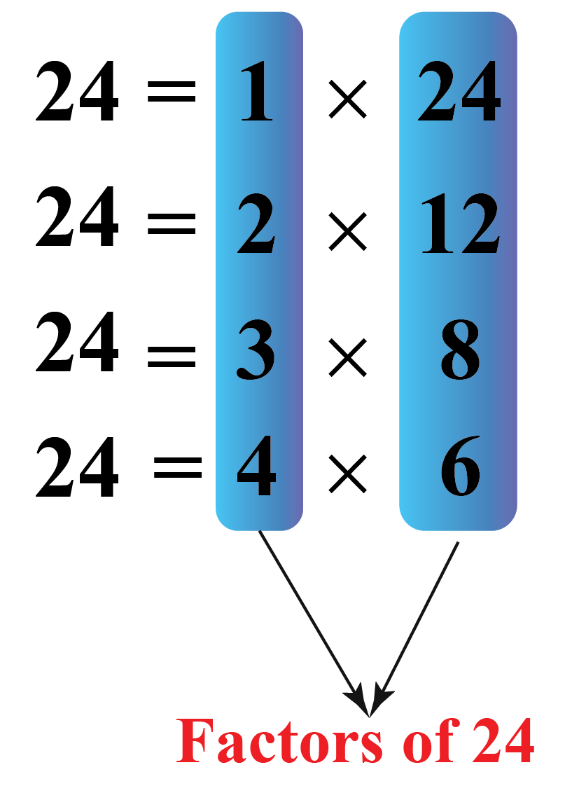 Factors in multiplication: Factors of 24 are 1, 2, 3, 4, 6, 8, 12, 24