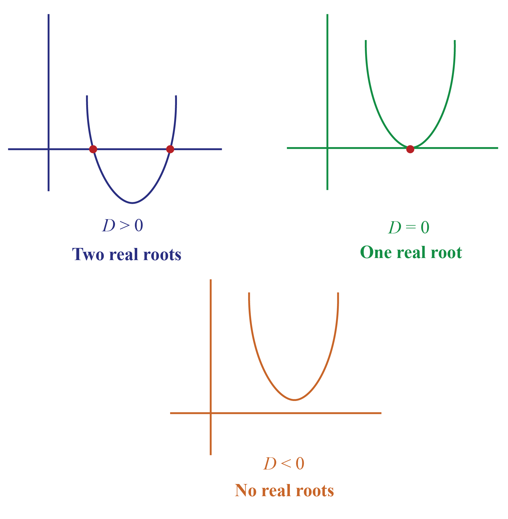 Relation between discriminant and the nature of the roots is shown using graphs.
