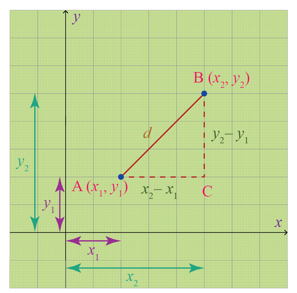 Proof of distance between two points (proof of distance formula) is shown using the coordinate plane. A right-angled triangle ABC is drawn.