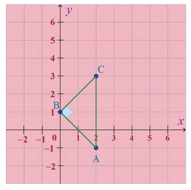 Solved problems: The coordinates are marked on the graph, thus, forming a right-angled triangle.