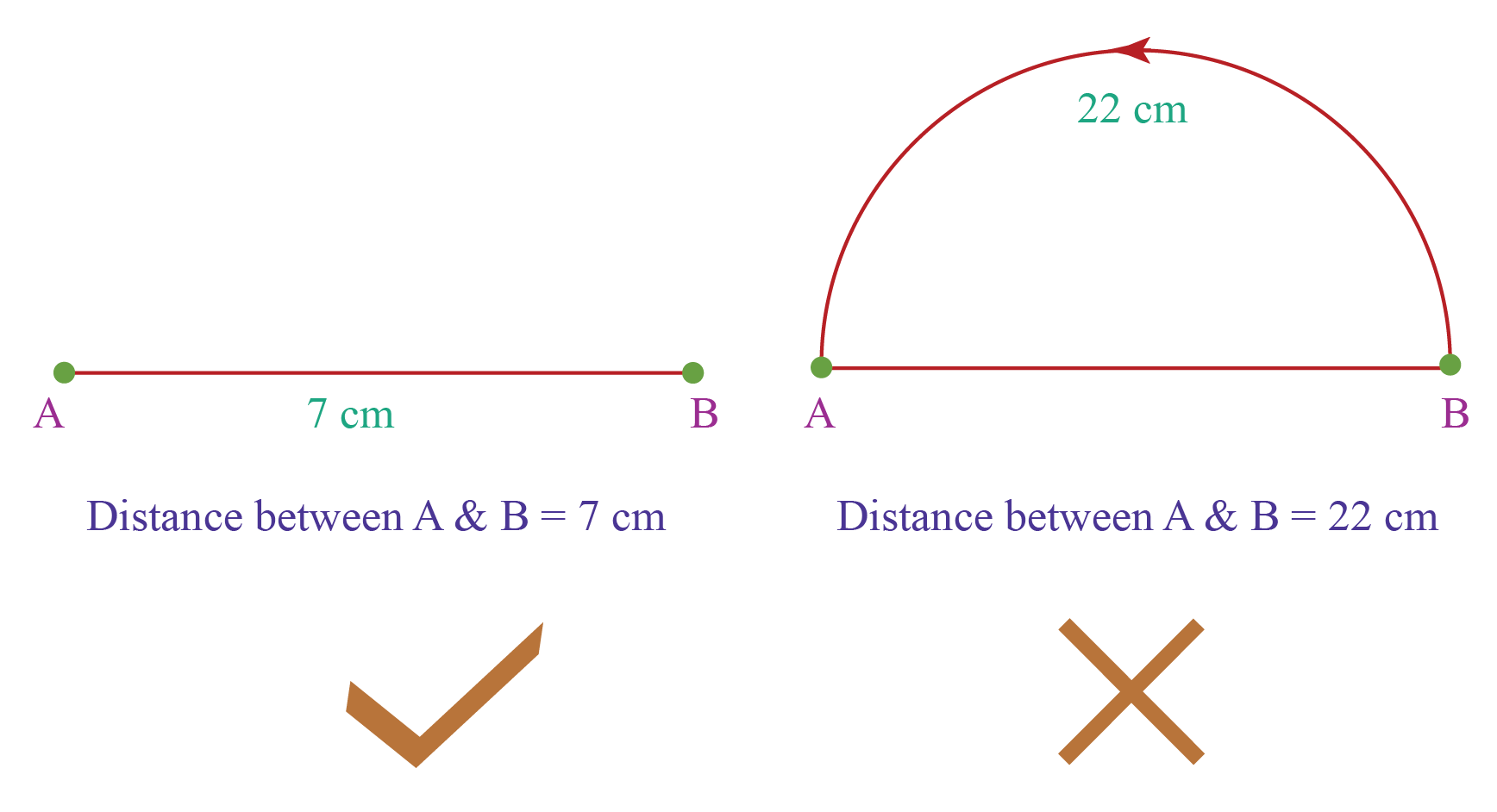 The definition of the distance between two points is explained using a line segment of length 7 cm and a semi-circle with circumference 22 cm.